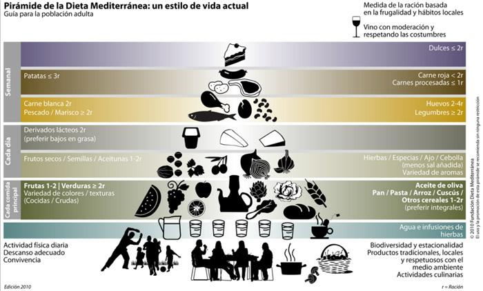 000005 Piramide de la Dieta Mediterranea Español